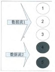 图7逻辑端口组