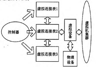 图9控制器