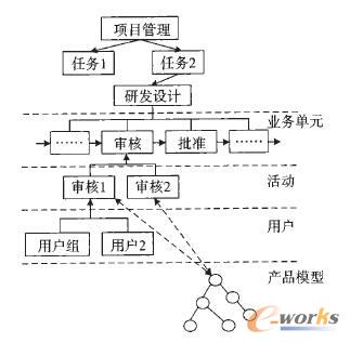 研发过程执行的每个步骤都需要使用产品模型
