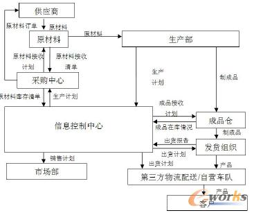 第三方物流业务流程_广东东红金属设备制造企业物流流程重塑探析-拓步ERP ERP系统 ERP ...