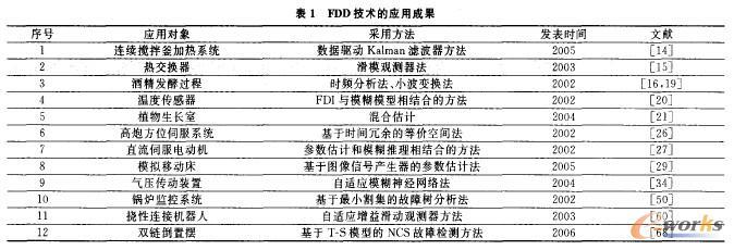 表1 FDD技术的应用成果