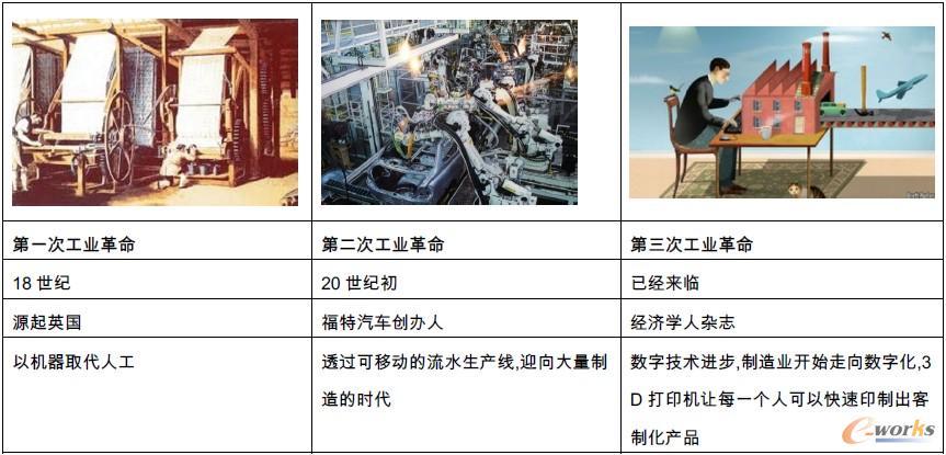 三次工业革命的区别