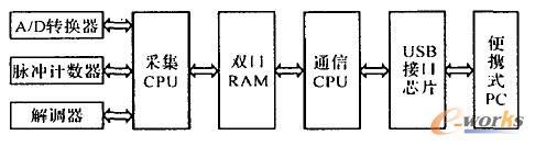 系统硬件框图