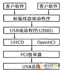 USB驱动程序体系结构