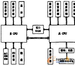 多CPU单片机数控系统的1.更4q-结构