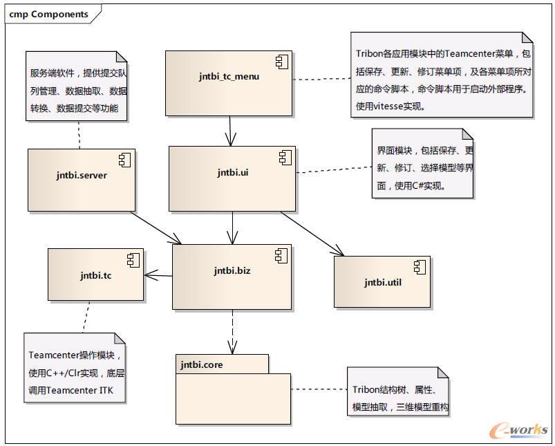 船厂pdm系统数据接口的开发与应用