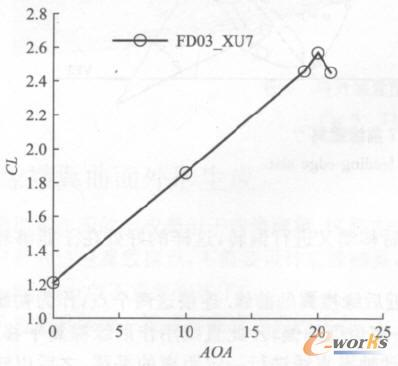 构型FD03_XU7升力曲线