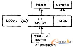 控制系统框图