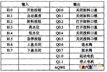 表1 PLC 输入/输出配置