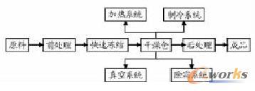 冻干工艺流程
