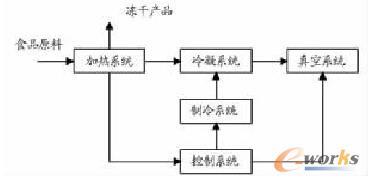 食品冻干机系统框图