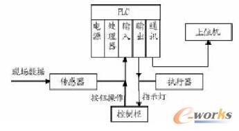 冻干控制系统框图