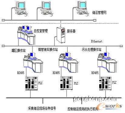 储运自动化系统框图见图