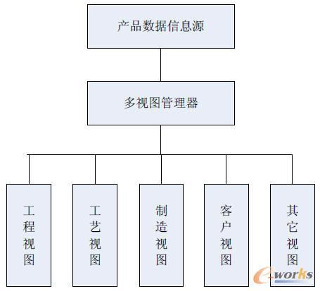 产品结构和方案设计