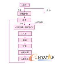 飞锯车软件设计流程图