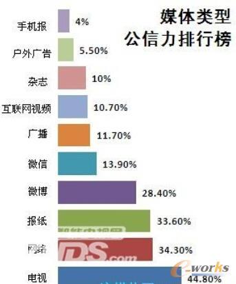 图2 媒体类型公信力排行榜