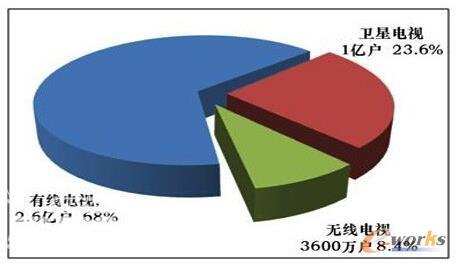 图1 三种传统覆盖途径用户数占比图