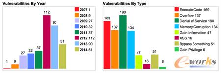 iOS系统漏洞数量和类型统计