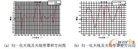 图5 归一化天线及天线带罩和差方向图