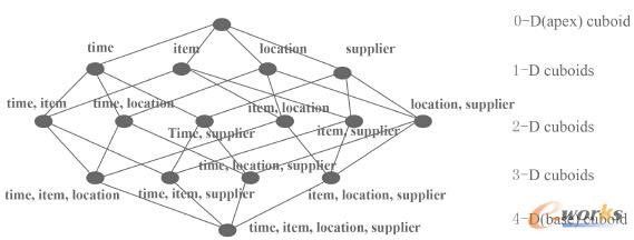 cuboid的拓扑结构