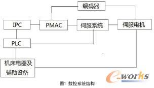 数控系统结构