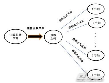 运动程序架构