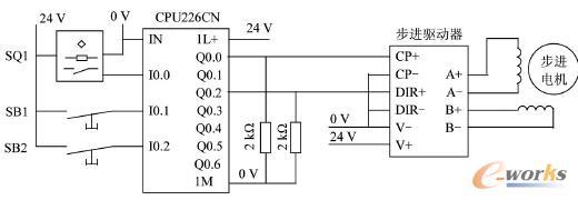 图 3 PLC 与驱动器和步进电动机的接线图 系统选用的是两相四线的步进电机,其引出线分别与步进驱动器的 A + 、A - 、B + 、B - 端子相连。在该控制系统中,PLC 不能直接与步进驱动器相连,因为步进驱动器的控制信号是 +5 V,而西门子 PLC的输出信号是 + 24 V。因此可以在 PLC 与步进驱动器中间串联一只2 kΩ 的电阻,起到分压作用。此外,步进驱动器有共阴和共阳两种接法,与具体的控制信号有关系,西门子 PLC 输出信号是 + 24 V 信号,所以采用共阴极接法。 主