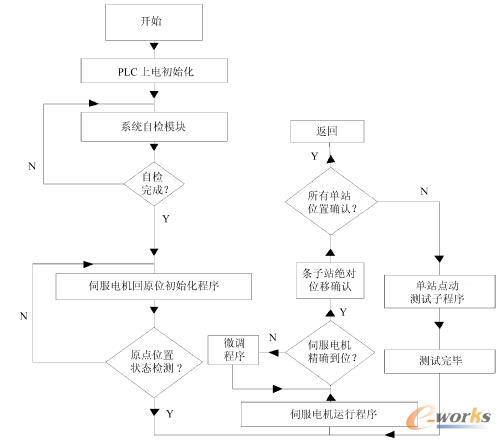 所设计的软件流程如图6所示.