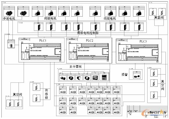电气控制系统结构图