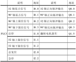 PLC 的主要 I/O 分配表