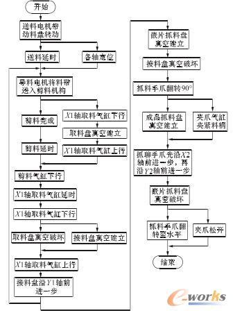 PLC 控制流程图