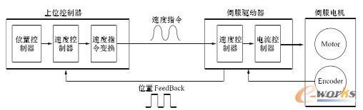 速度运行模式原理图