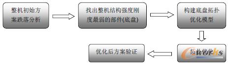 图1 空调室外机底盘设计优化流程图