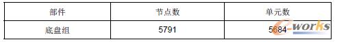 表1 底盘组的节点数和单元数
