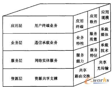 图1 RFNet的4层划分模型