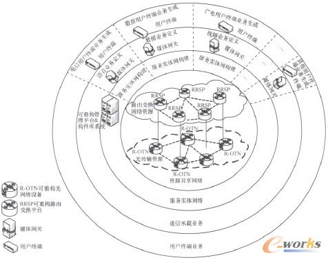 图2 RFNet体系结构