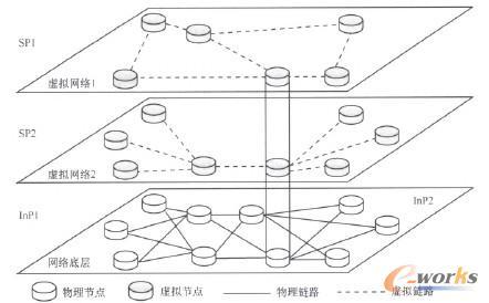 图4 RSCN虚拟化模型