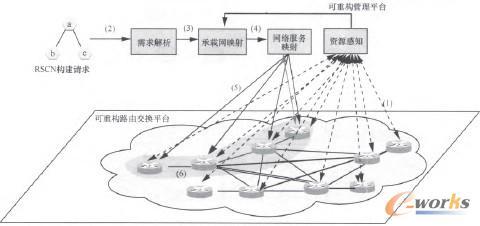 图3 管理平台的内部功能划分