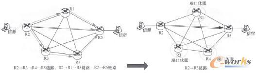 图6 链路休眠实现网络节能