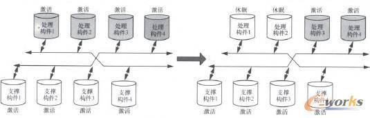 图7 构件休眠实现节点节能