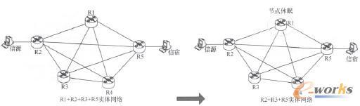 图5 节点休眠实现网络节能