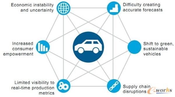 汽车厂商面临的挑战,Source: IBM whitepaper