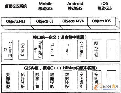 图2 OS―GAL-IAL开发模型