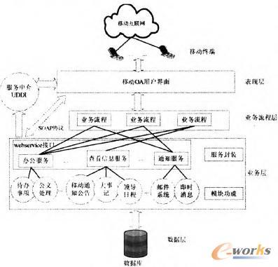 图2 系统整体结构图