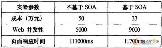 表1 基于SOA的系统实验数据