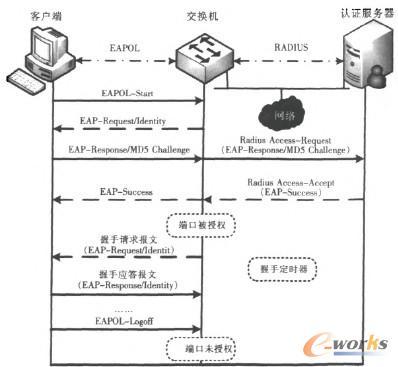 图1 认证流程