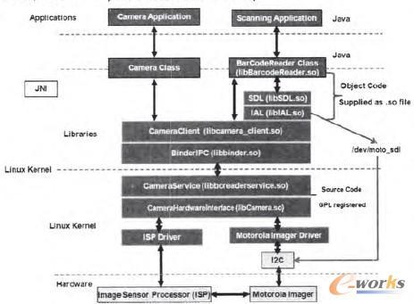 图1 是智能终端的软件架构图