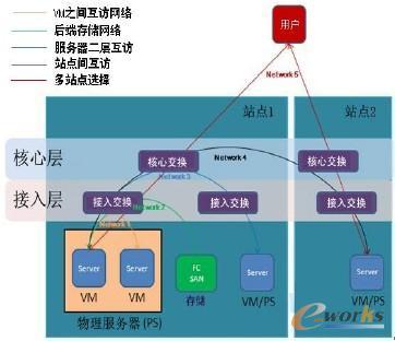 图2 云计算数据中心的网络互访