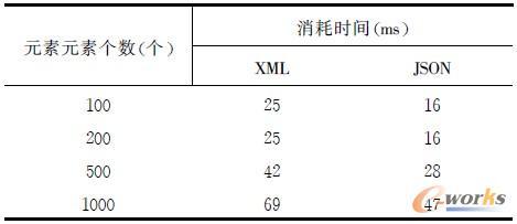 表1 JSON 和XML 数据传输时间对比
