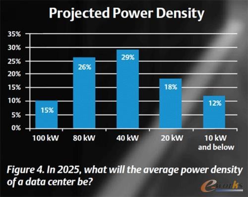 2025年的数据中心长啥样?